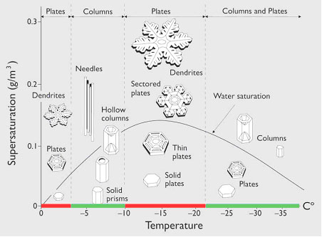 "Figure 1. Snowflake shapes at different temperatures and humidity (""Supersaturation""). From: http://mrsgallscience.wikispaces.com/Snowflakes"