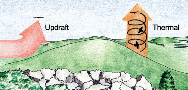 updraft-thermal