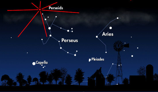 Direction_of_the_Perseids